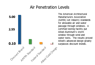 Air Penetration Levels